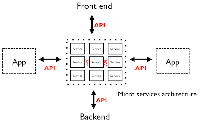 Developing a Micro-Service with Lumen - Goodheads
